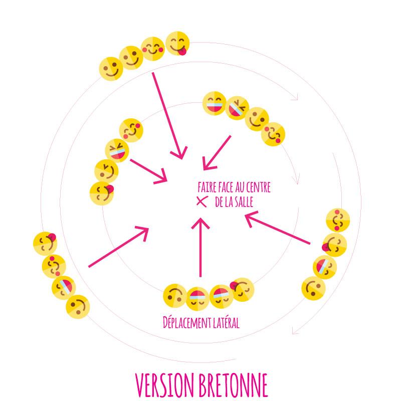 Gavotte de l'Aven version bretonne